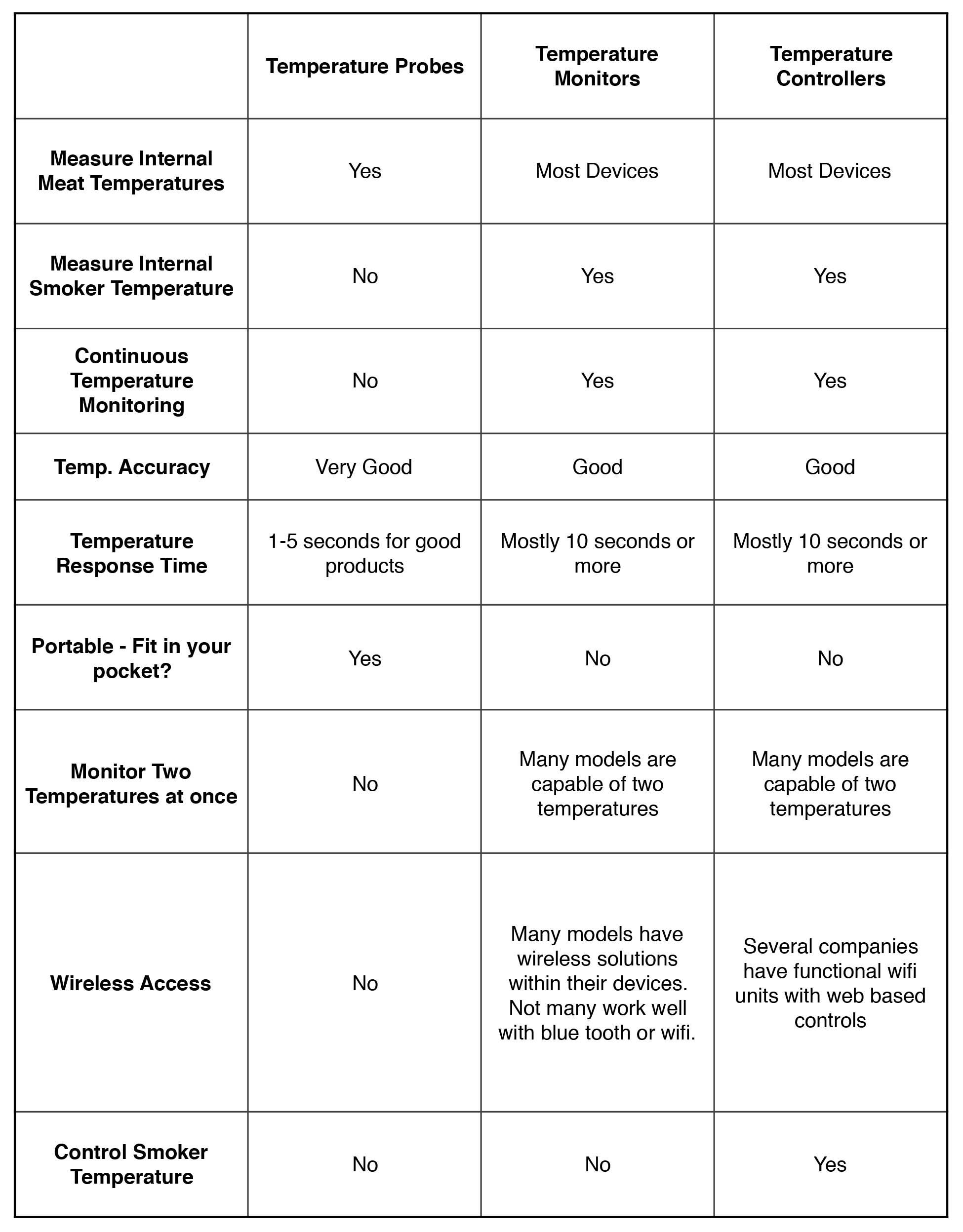 A comparison of Smoker Temperature Probes, Temperature Monitors, and Temperature Controllers